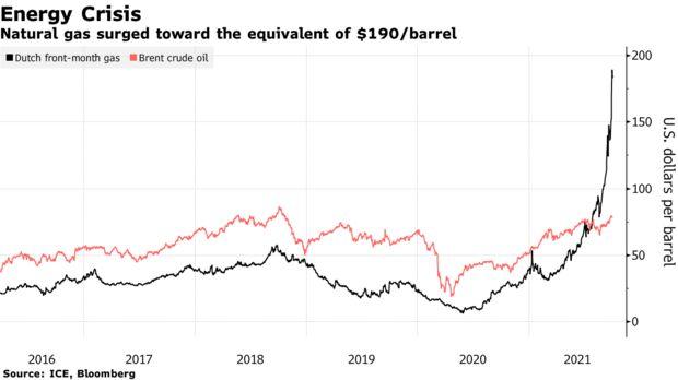 Natural gas surged toward the equivalent of $190/barrel