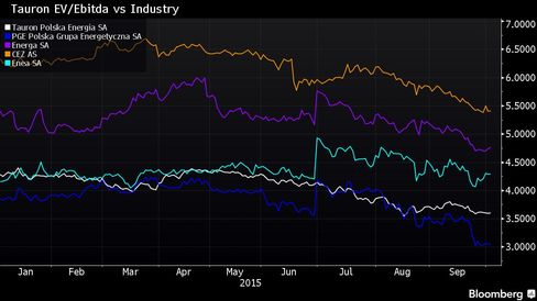 EV/Ebitda ratio for Tauron, its 3 Polish competitors as well as Czech Republic's CEZ
