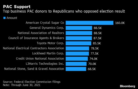 House Republican Opposition to Biden's Win Still Hurting Corporate Donations