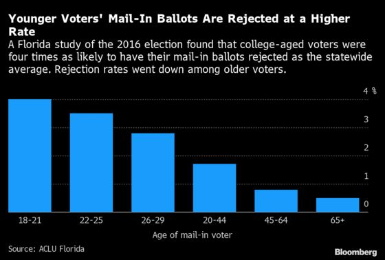 Mail-In Election Risks Dragging Out a Trump-Biden Count for Days