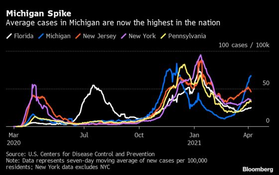Michigan Cases Surge to Worst in Nation as Variants Multiply