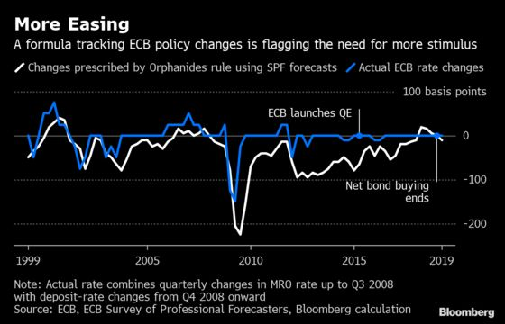 ECB's 'Remarkable' Formula Suggests More Easing Necessary