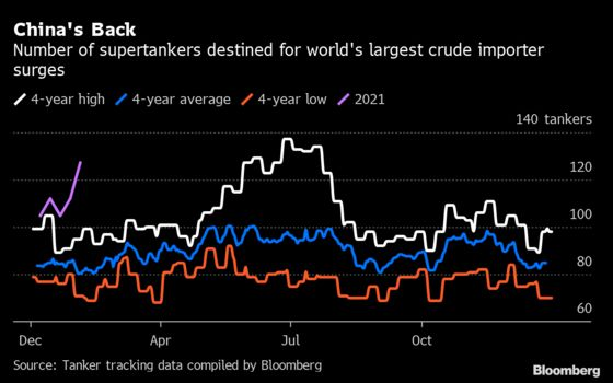 A Huge Number of Oil Supertankers Are Pointing at China's Ports