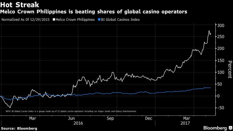 Casino stock index stellaris casino san juan poker