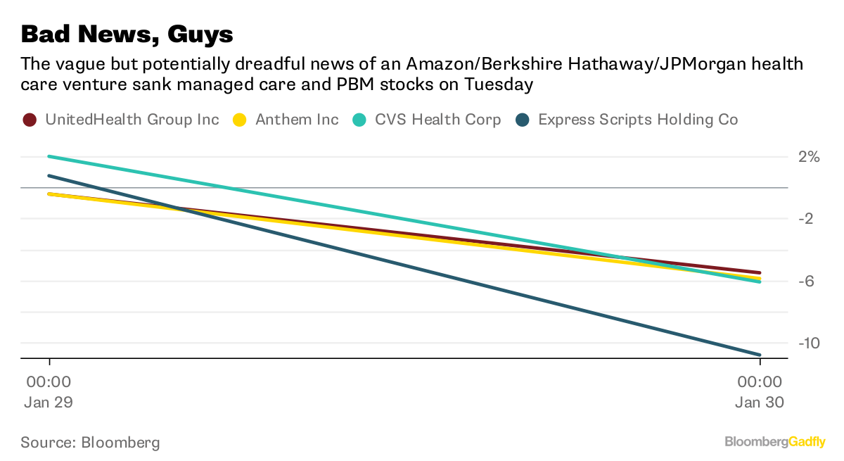 Amazon, Berkshire Hathaway, JPMorgan to Partner on Health Care