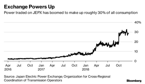 One of the World's Largest Energy CompaniesQuietly Enters the JapaneseMarket