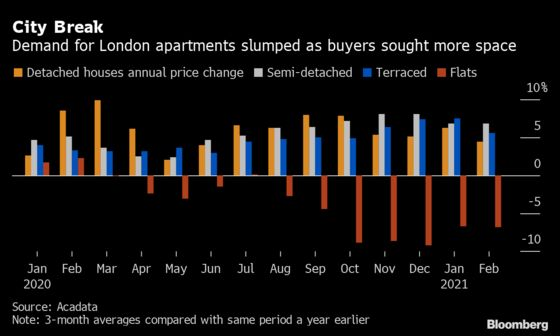 London Apartment Values Are Starting to Rebound After Covid Hit
