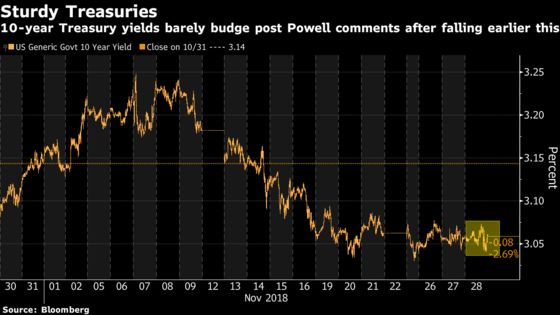 How a Dovish Tone at the Fed Sounded Across Markets