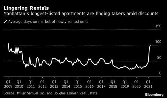 Manhattan Renters Scoop Up Lingering Units in Discount Frenzy