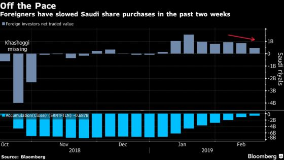 Foreigners Slow Saudi Share Spree Even as Index Upgrade Nears