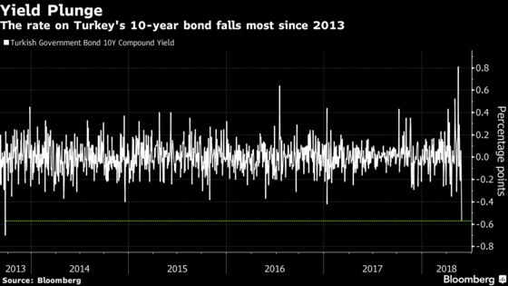 Investors Say It's About Time Turkey Untangled Policy Rates