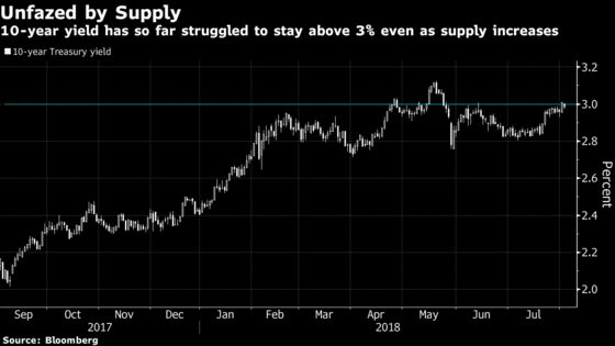 Treasury Seen on Borrowed Time Before Supply Deluge Lifts Yields