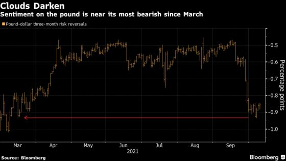 Currency Traders Are Betting the Bank of England Is About to Make a Mistake