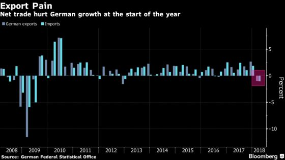German Exports Drop Most Since 2012 as Trade Damps Growth