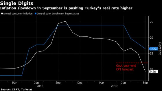 Erdogan Praises Central Bank's Rate Cuts, Promises More to Come