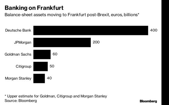 Firing Bankers in Germany Is About to Get Easier in Brexit Era