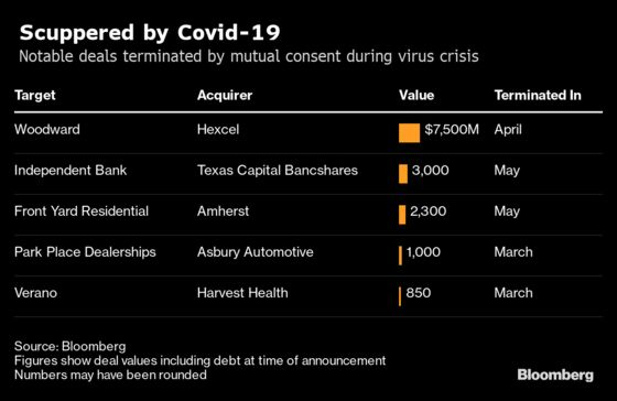 M&A Shows Signs of Covid Comeback With Hopes of Record Drug Deal