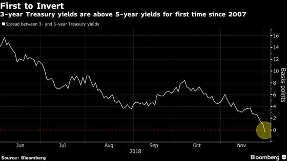 Stocks Rally on Trade Optimism; Curve Flattens