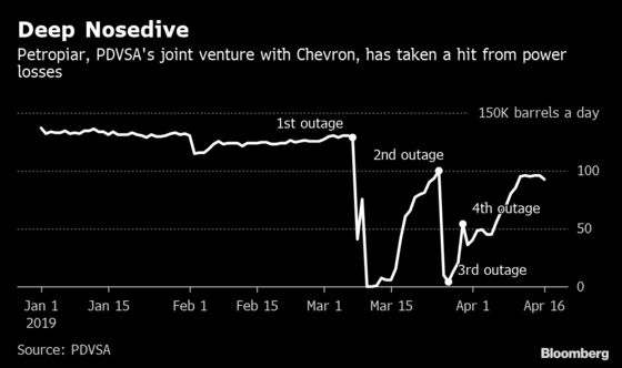 Chevron's Biggest Venezuela Oil Venture Hit Hard by Outages