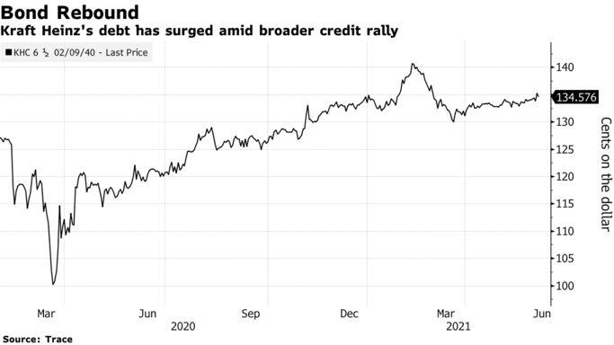 Kraft Heinz's debt has surged amid broader credit rally