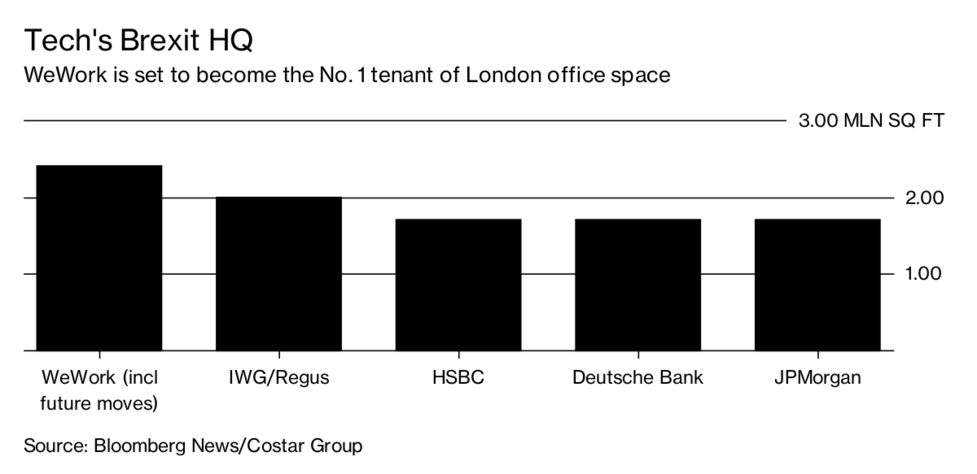 A New York Startup Is Taking Over the City of London - Bloomberg