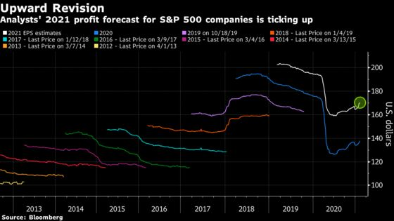 Optimism Overtakes Everything in Markets Even as Recovery Stalls
