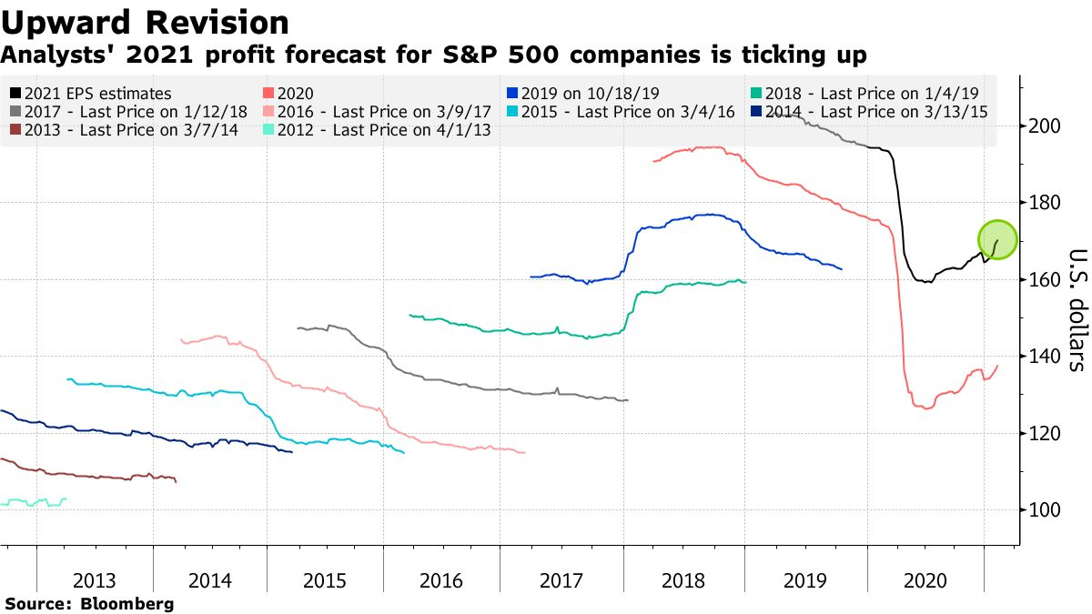 Analysts' 2021 profit forecast for S&P 500 companies is ticking up