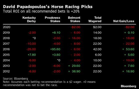 A New Yorker Will Win the Kentucky Derby: David Papadopoulos