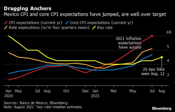 Fed's Sanguine Inflation View Tested in New Data: Eco Week Ahead