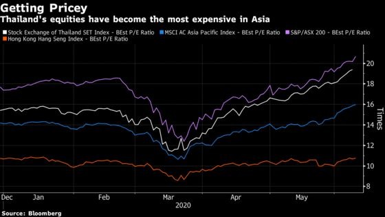 Asia's Most Expensive Stock Market Risks Repelling Investors