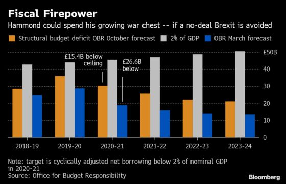 U.K. Cuts Growth Forecast Amid Parliament's Brexit Chaos