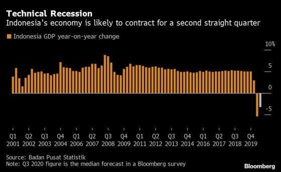 Indonesia Set for First Recession Since Asian Financial Crisis