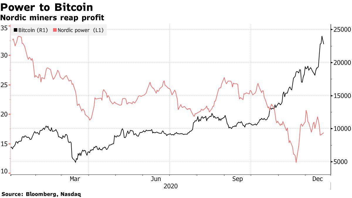 Nordic miners reap profit