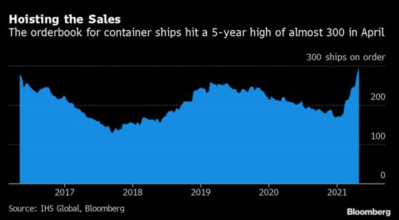 A Summer of Sold-Out Ships Awaits as Sea Cargo Chaos Intensifies