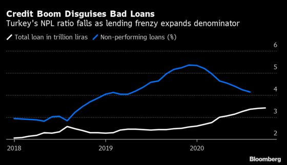 Turkish Banks Pause Plan to Offload Bad Loans in Recovery Bet