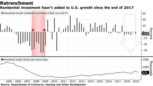 Residential investment hasn't added to U.S. growth since the end of 2017