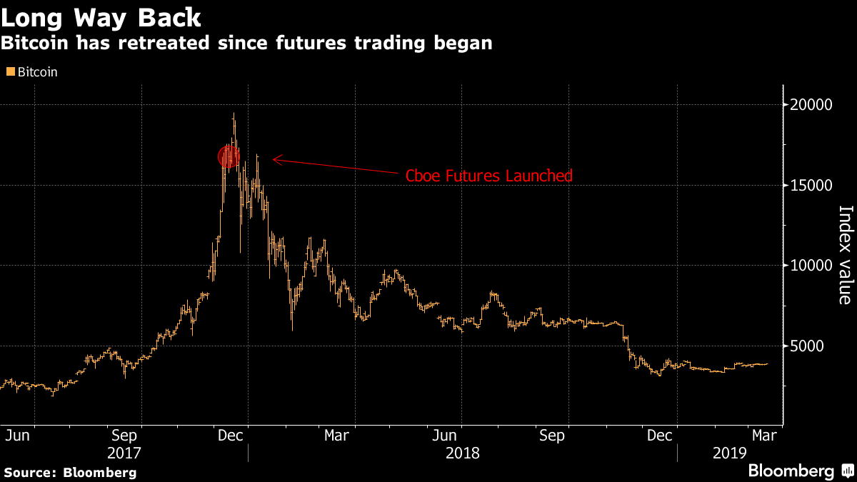 Cboe Isn't Listing Any New Bitcoin Futures Contracts