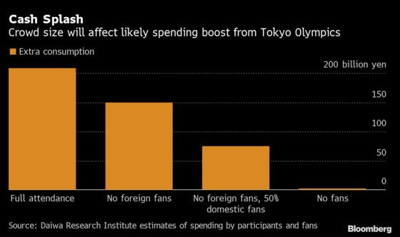 Olympics Barring of Foreign Fans Seen Worth Economic Hit