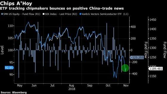Semiconductor ETFs Surge Amid Renewed Trade War Optimism