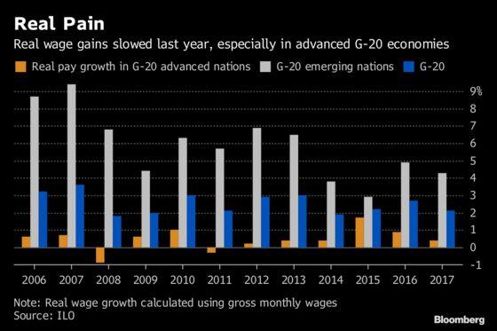 G-20 Nations Saw Real Wage Growth Slump Last Year, ILO Says