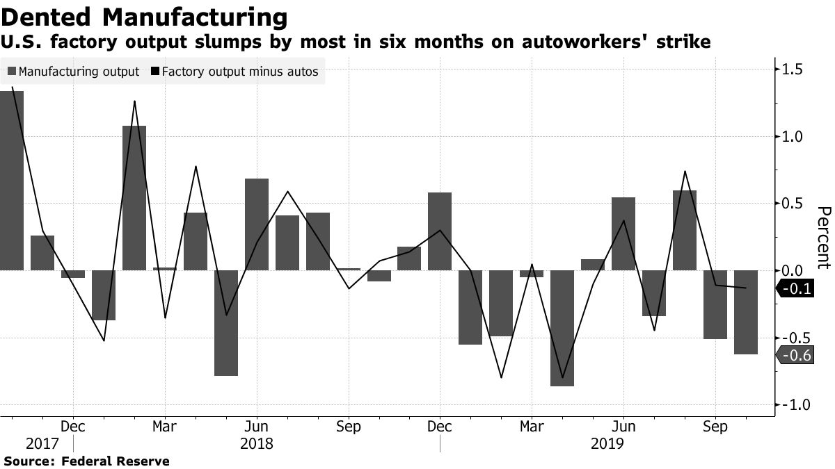 米鉱工業生産指数:製造業が4月以来の大幅低下、GMスト響く - Bloomberg