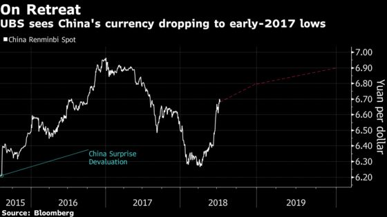 UBS Abandons Call for Yuan Gain in '18; Trims China GDP View