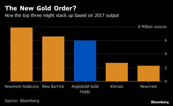 Gold Fields Wants to Combine With Rival AngloGold