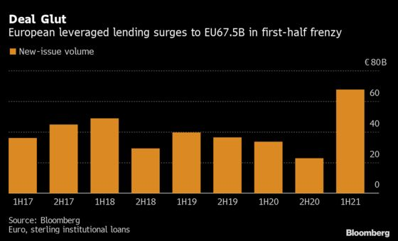 Europe's Leveraged Borrowers Spice Up New Deals to Court Buyers