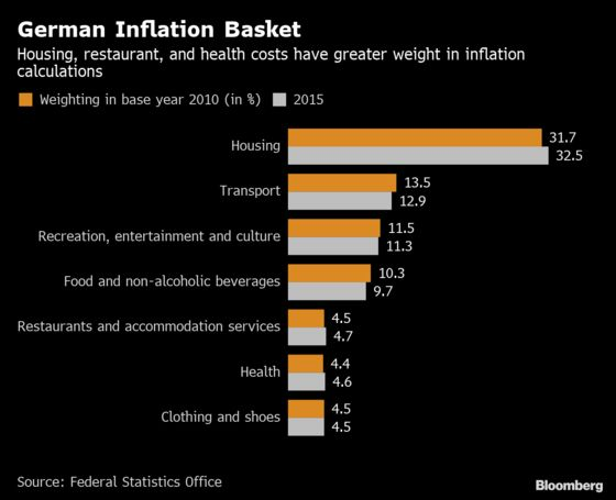German Foodies Are Shifting Their Country's Inflation Basket