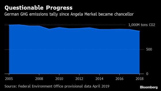 German Green Party Surge Jolts Merkel Over Climate Dithering