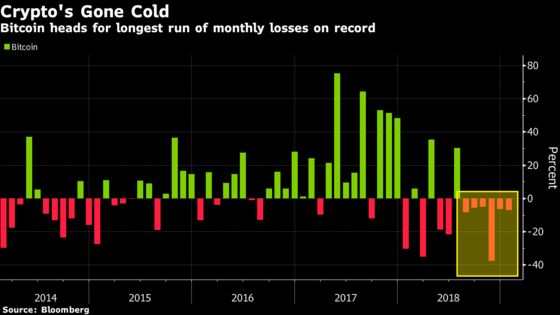 Bitcoin's Winter Grows Colder With Record Run of Monthly Losses
