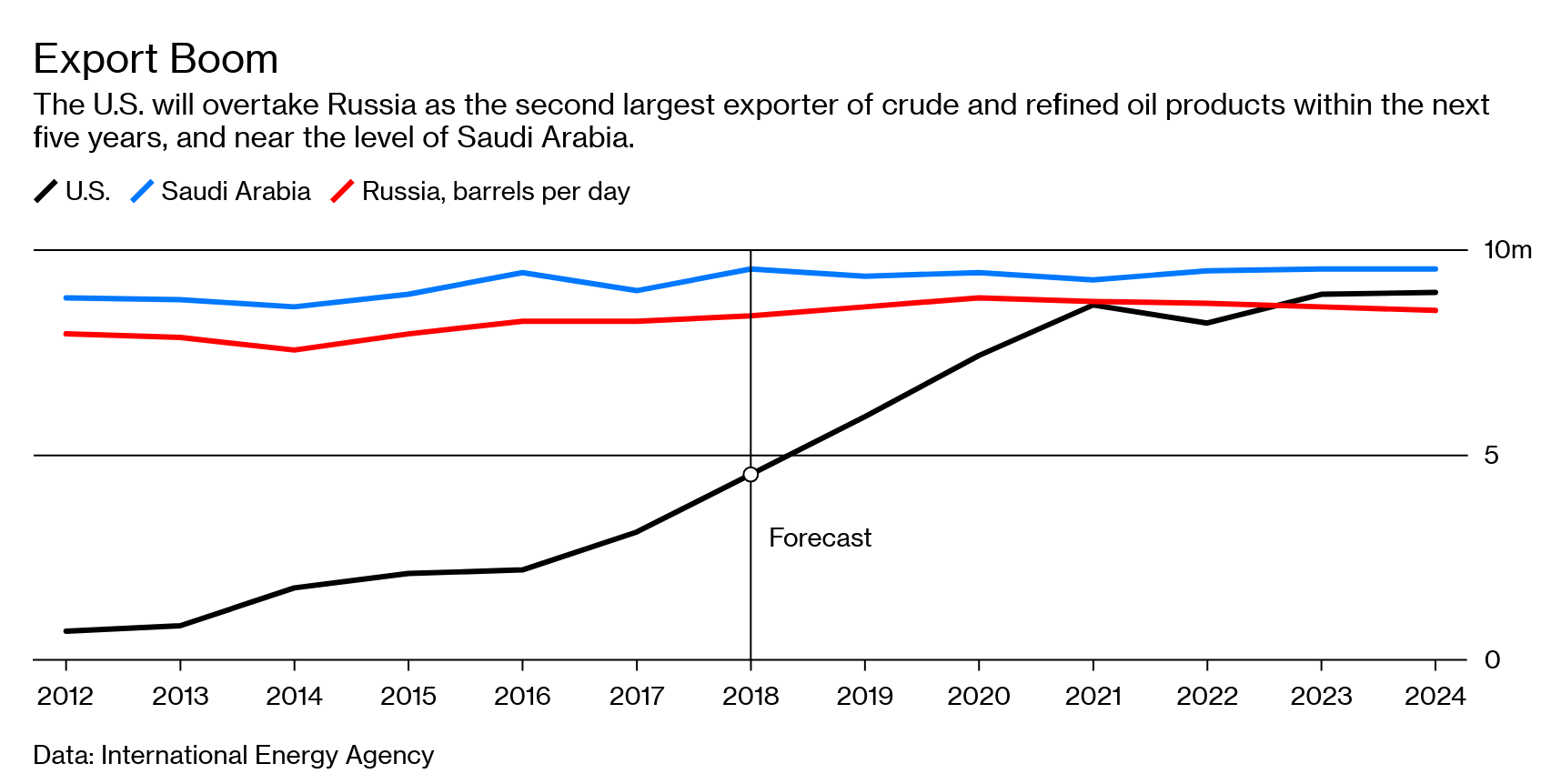 From Texas to the World: Flood of U S  Oil Exports Is Coming