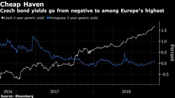 $11 Billion Investor Sees Risk Lurking in Bargain Czech Debt