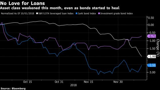 Leveraged Loans Are Sinking, Even as Junk Bonds Find Support
